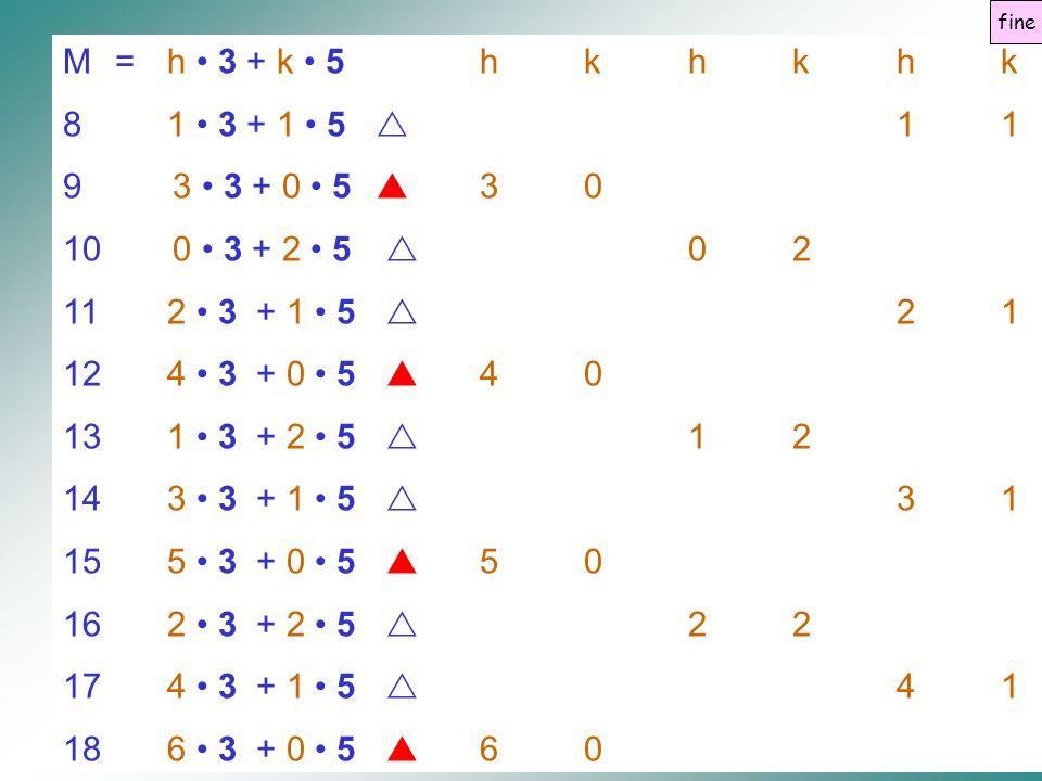 M= h 3 + k 5hkhkhk 81 3 + 1 5  11 9 3 3 + 0 5  30 10 0 3 + 2 5  02 112 3 + 1 5  21 124 3 + 0 5  40 131 3 + 2 5  12 143 3 + 1 5  31 155 3 + 0 5