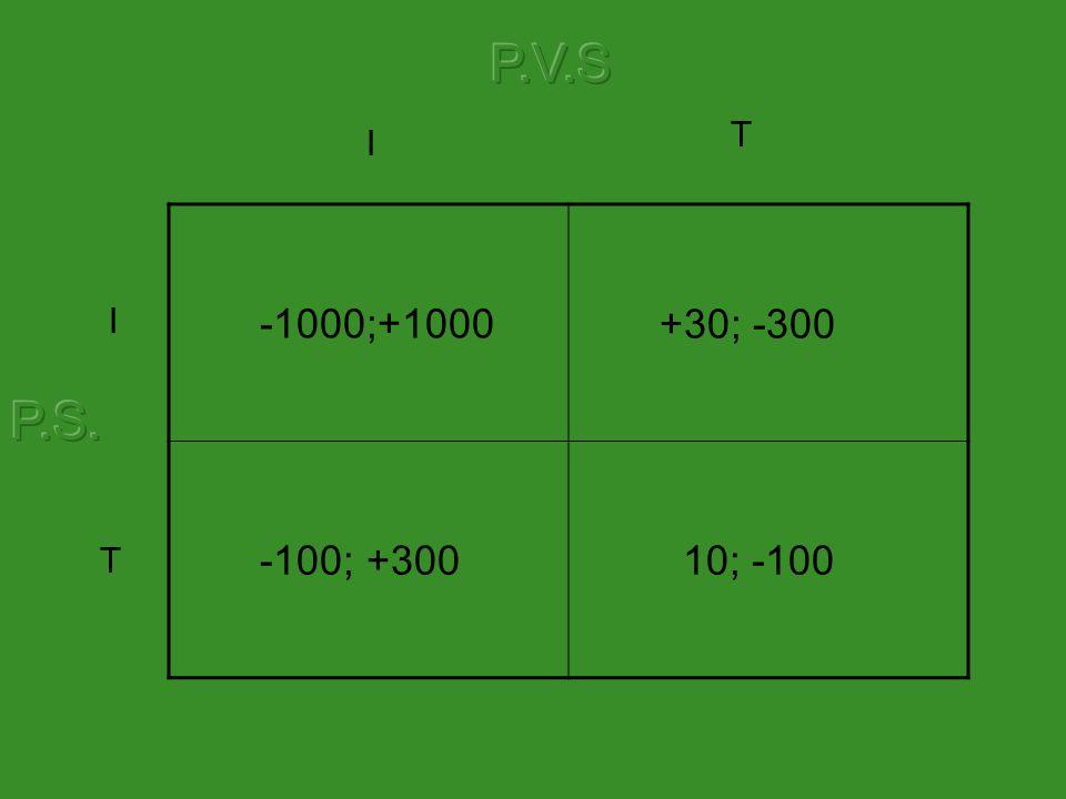 -1000;+1000 +30; -300 -100; +300 10; -100 I T I T