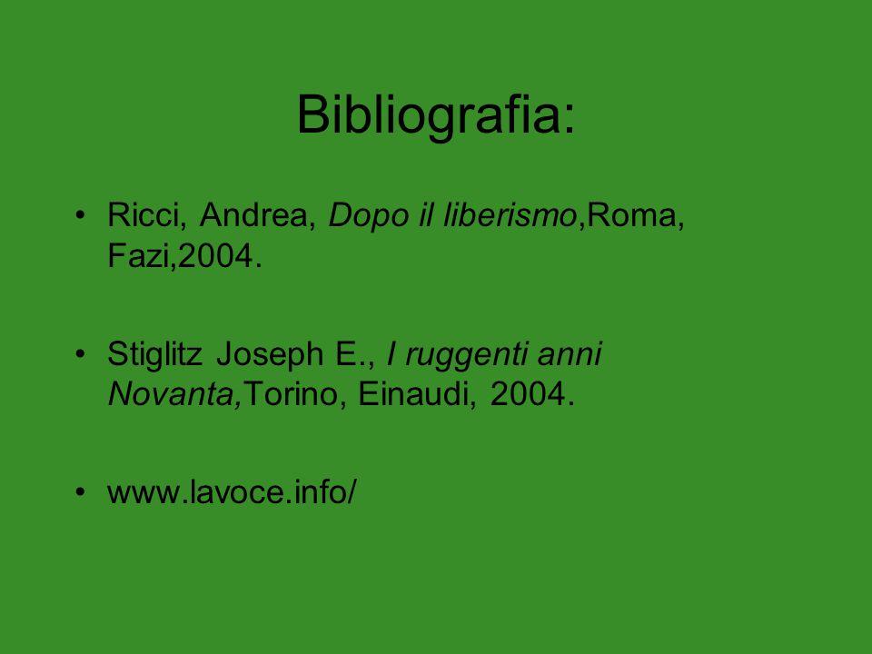 Bibliografia: Ricci, Andrea, Dopo il liberismo,Roma, Fazi,2004.