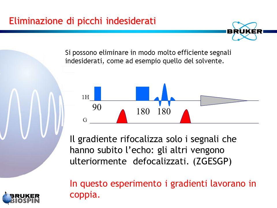 Si possono eliminare in modo molto efficiente segnali indesiderati, come ad esempio quello del solvente. Il gradiente rifocalizza solo i segnali che h