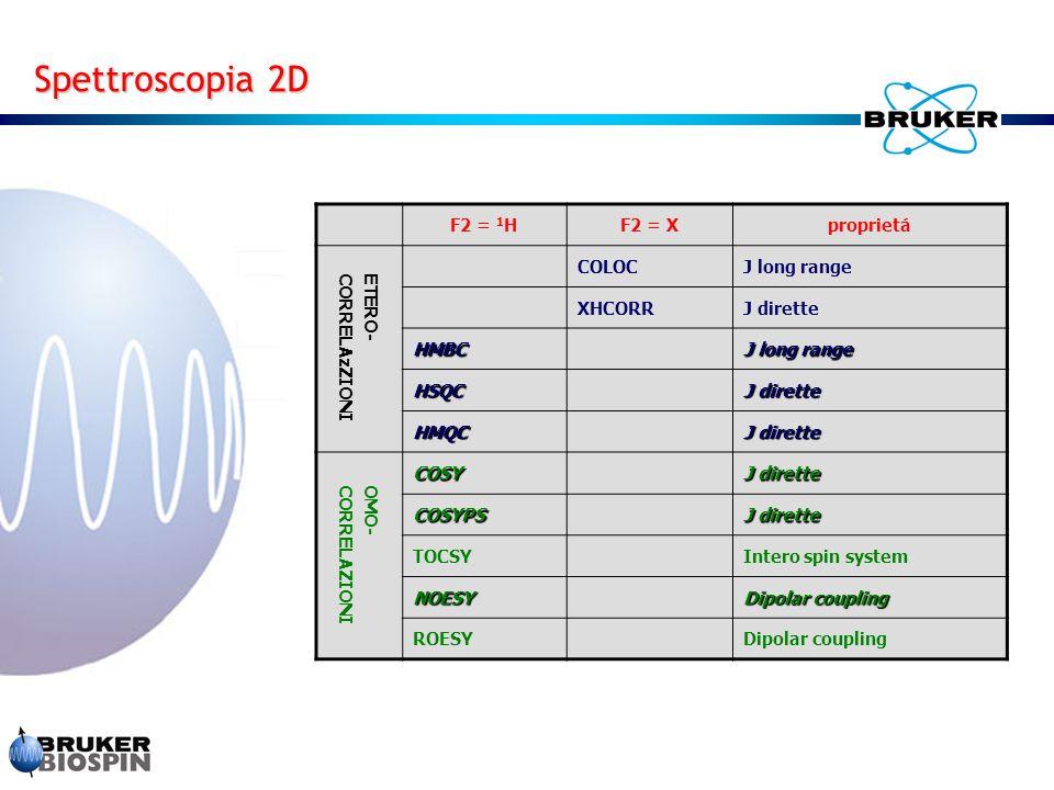F2 = 1 HF2 = Xproprietá ETERO-CORRELAzZIONI COLOCJ long range XHCORRJ dirette HMBC J long range HSQC J dirette HMQC OMO-CORRELAZIONI COSY J dirette COSYPS TOCSYIntero spin system NOESY Dipolar coupling ROESYDipolar coupling Spettroscopia 2D