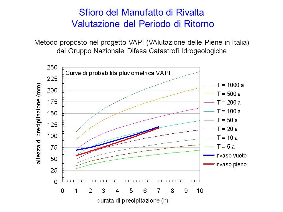 Metodo proposto nel progetto VAPI (VAlutazione delle Piene in Italia) dal Gruppo Nazionale Difesa Catastrofi Idrogeologiche Sfioro del Manufatto di Rivalta Valutazione del Periodo di Ritorno