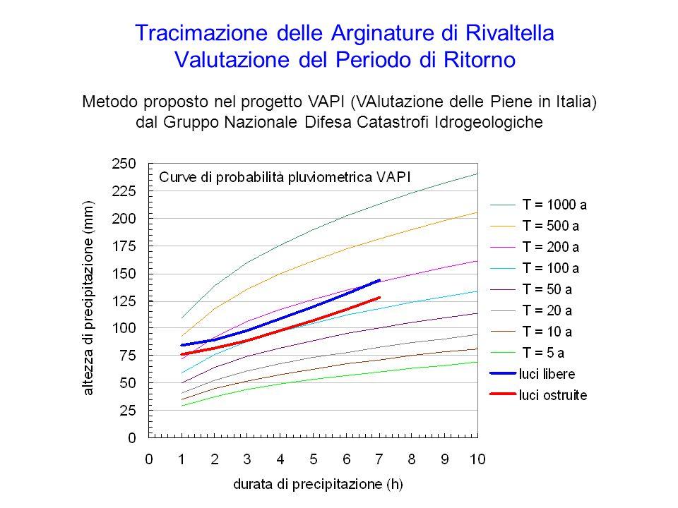 Metodo proposto nel progetto VAPI (VAlutazione delle Piene in Italia) dal Gruppo Nazionale Difesa Catastrofi Idrogeologiche Tracimazione delle Arginature di Rivaltella Valutazione del Periodo di Ritorno