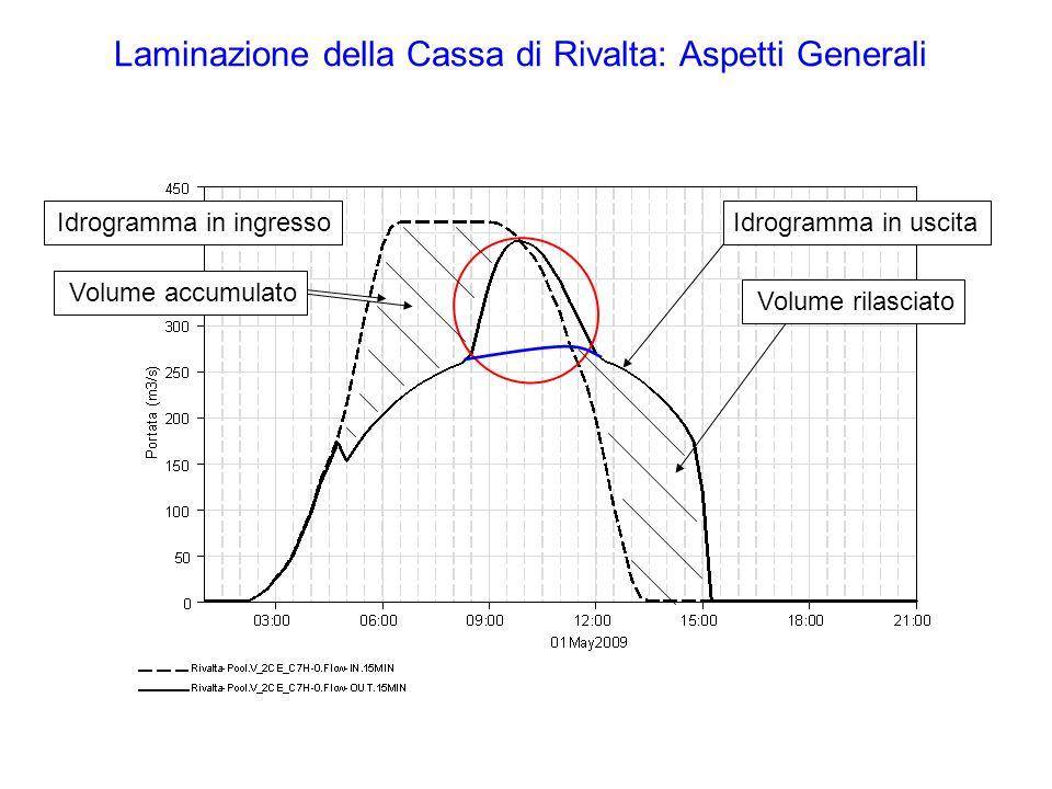 Laminazione della Cassa di Rivalta: Aspetti Generali Volume rilasciato Idrogramma in uscitaIdrogramma in ingresso Volume accumulato