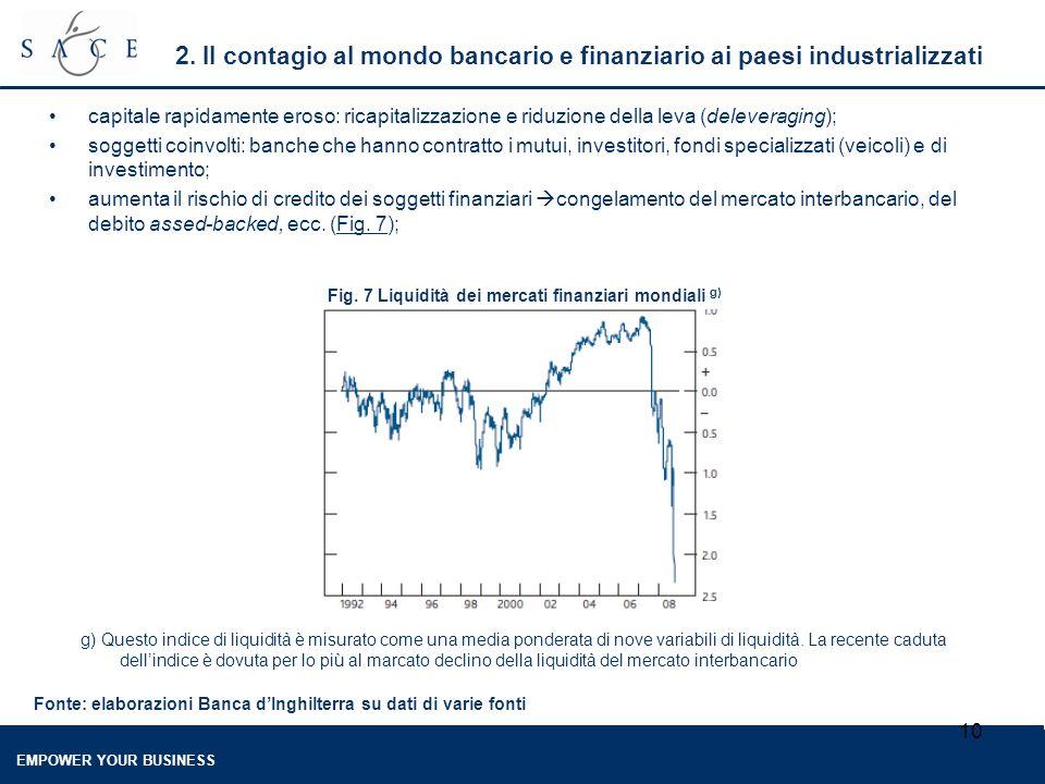 EMPOWER YOUR BUSINESS 10 2. Il contagio al mondo bancario e finanziario ai paesi industrializzati capitale rapidamente eroso: ricapitalizzazione e rid