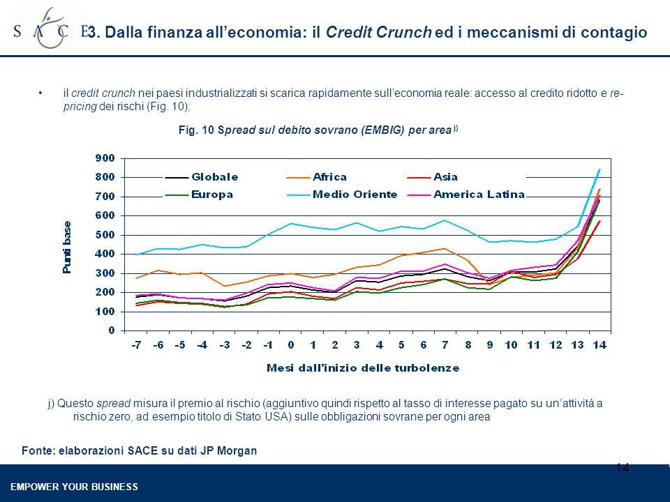 EMPOWER YOUR BUSINESS 14 3. Dalla finanza all'economia: il Credit Crunch ed i meccanismi di contagio il credit crunch nei paesi industrializzati si sc