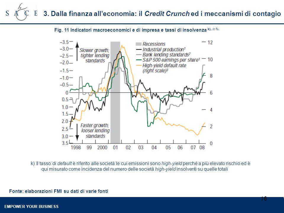 EMPOWER YOUR BUSINESS 16 Fig. 11 Indicatori macroeconomici e di impresa e tassi di insolvenza k), in % Fonte: elaborazioni FMI su dati di varie fonti