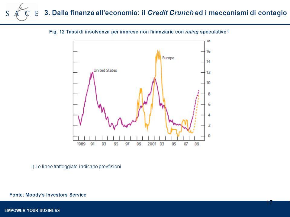 EMPOWER YOUR BUSINESS 17 Fig. 12 Tassi di insolvenza per imprese non finanziarie con rating speculativo l) Fonte: Moody's Investors Service l) Le line