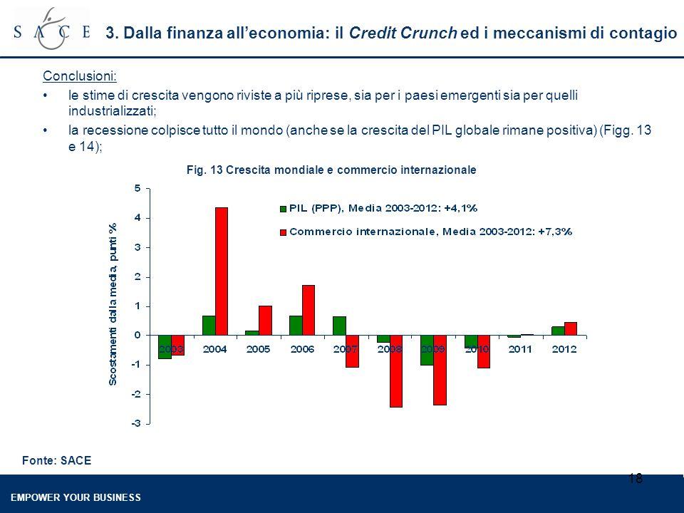EMPOWER YOUR BUSINESS 18 3. Dalla finanza all'economia: il Credit Crunch ed i meccanismi di contagio Conclusioni: le stime di crescita vengono riviste