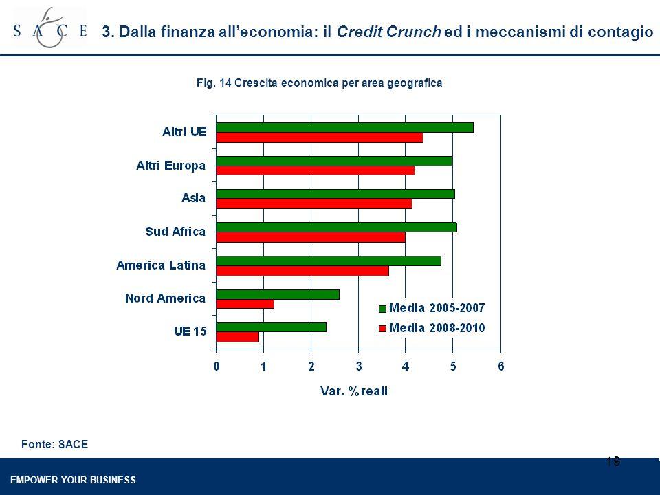 EMPOWER YOUR BUSINESS 19 3. Dalla finanza all'economia: il Credit Crunch ed i meccanismi di contagio Fig. 14 Crescita economica per area geografica Fo