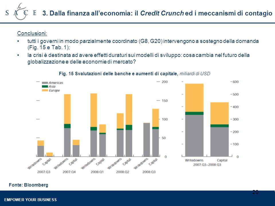 EMPOWER YOUR BUSINESS 20 3. Dalla finanza all'economia: il Credit Crunch ed i meccanismi di contagio Conclusioni: tutti i governi in modo parzialmente