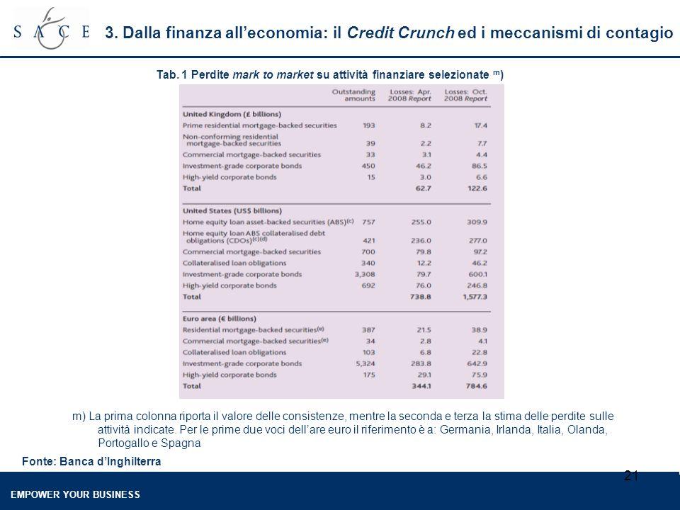 EMPOWER YOUR BUSINESS 21 3. Dalla finanza all'economia: il Credit Crunch ed i meccanismi di contagio Tab. 1 Perdite mark to market su attività finanzi