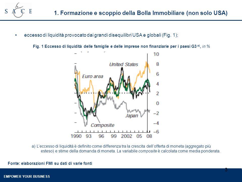 EMPOWER YOUR BUSINESS 3 1. Formazione e scoppio della Bolla Immobiliare (non solo USA) eccesso di liquidità provocato dai grandi disequilibri USA e gl