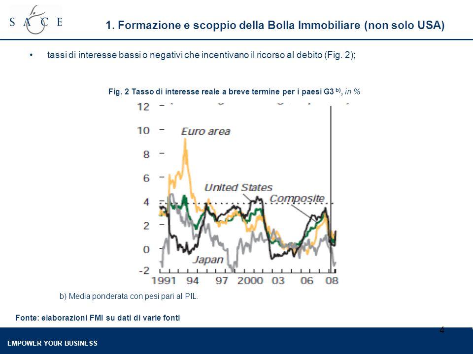 EMPOWER YOUR BUSINESS 4 1. Formazione e scoppio della Bolla Immobiliare (non solo USA) tassi di interesse bassi o negativi che incentivano il ricorso