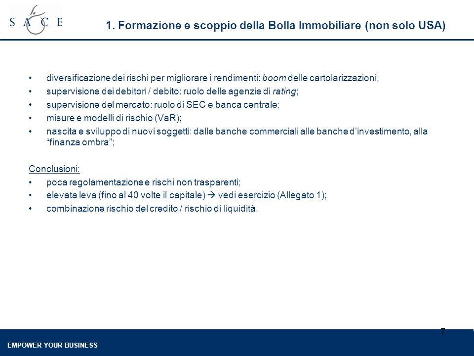 EMPOWER YOUR BUSINESS 8 1.Formazione e scoppio della Bolla Immobiliare (non solo USA) Fig.