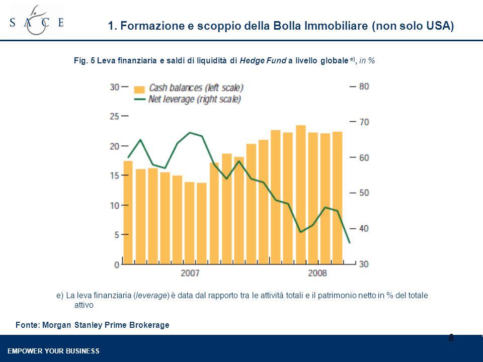 EMPOWER YOUR BUSINESS 8 1. Formazione e scoppio della Bolla Immobiliare (non solo USA) Fig. 5 Leva finanziaria e saldi di liquidità di Hedge Fund a li