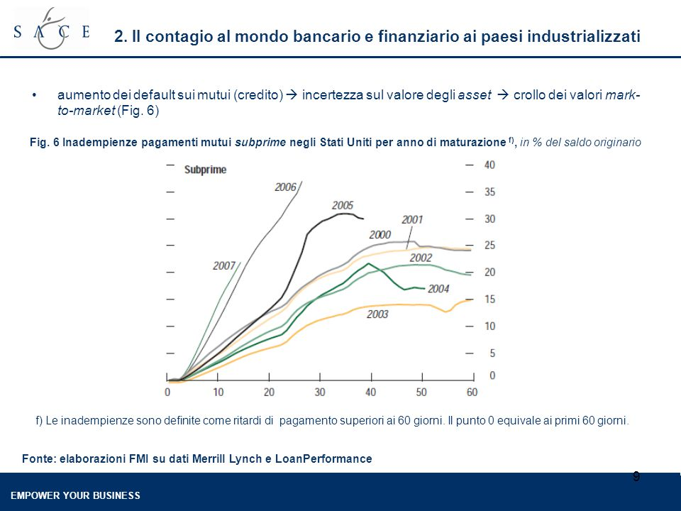 EMPOWER YOUR BUSINESS 9 2. Il contagio al mondo bancario e finanziario ai paesi industrializzati aumento dei default sui mutui (credito)  incertezza