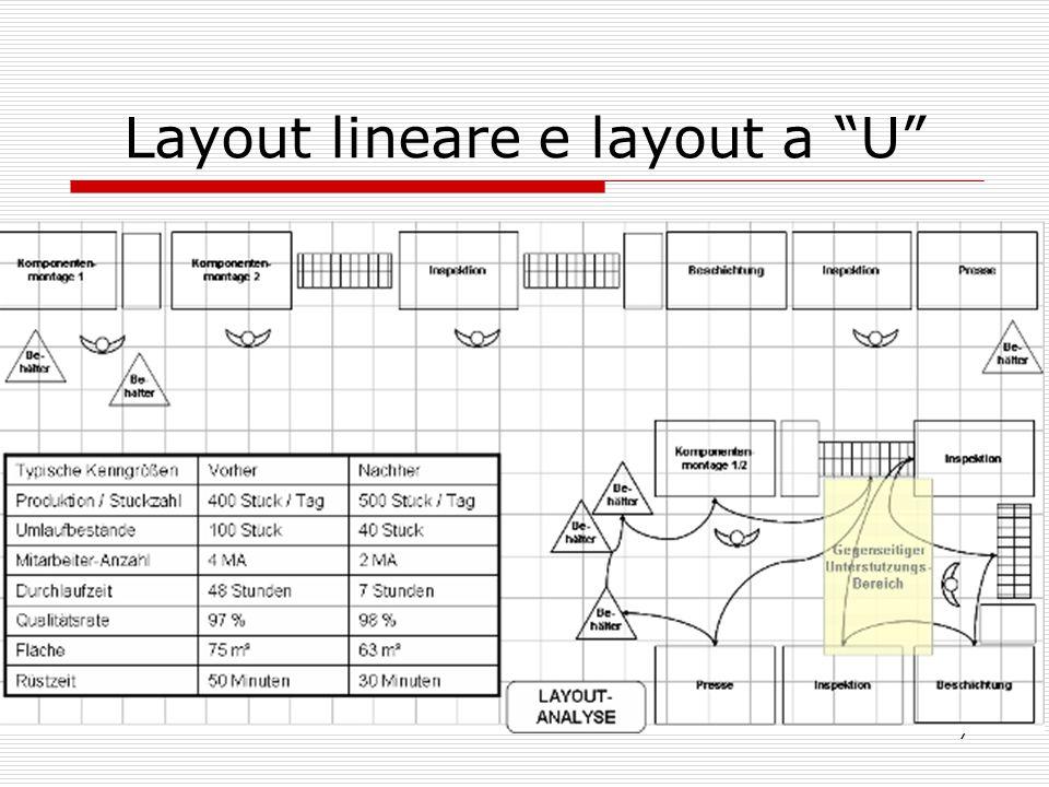 """7 Layout lineare e layout a """"U"""""""