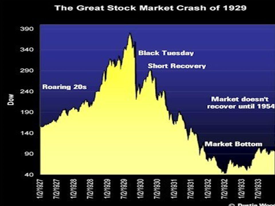 3 Produzione industriale dal 1925 al 1935 (1929=100)