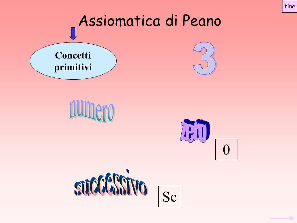 Assiomatica di Peano Concetti primitivi Sc 0 fine