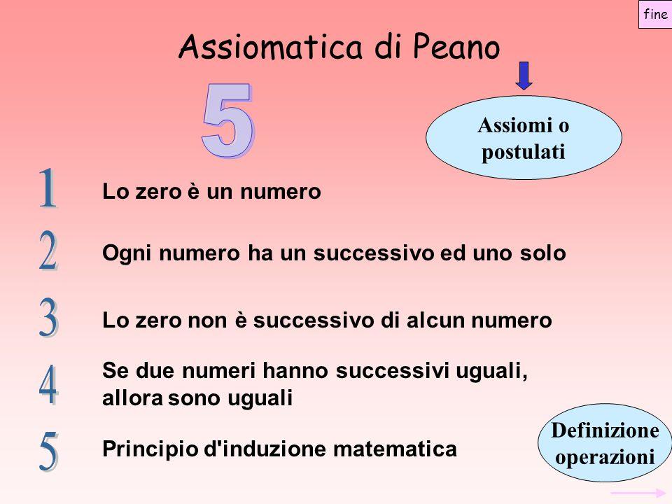Assiomatica di Peano Assiomi o postulati Lo zero è un numero Ogni numero ha un successivo ed uno solo Lo zero non è successivo di alcun numero Se due