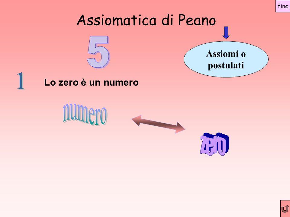 Assiomatica di Peano Assiomi o postulati Lo zero è un numero fine