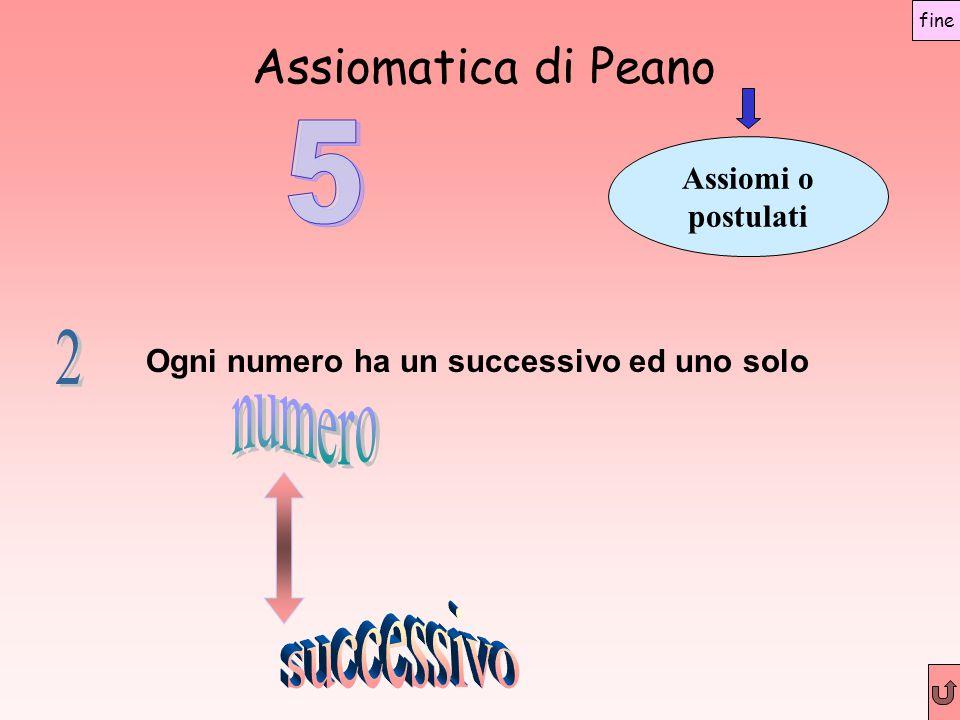 Assiomatica di Peano Assiomi o postulati Ogni numero ha un successivo ed uno solo fine