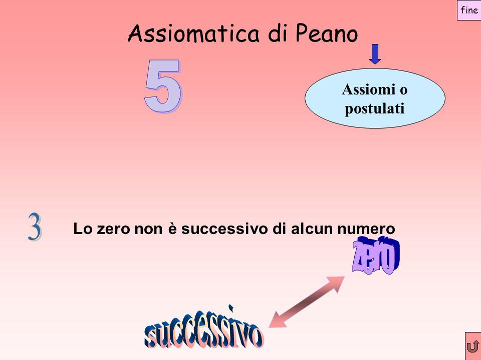 Assiomatica di Peano Assiomi o postulati Lo zero non è successivo di alcun numero fine