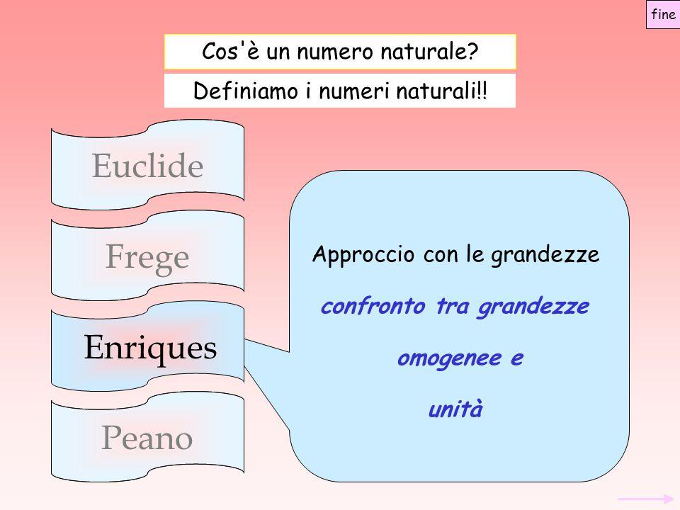 Cos'è un numero naturale? EuclideFregePeano Approccio con le grandezze confronto tra grandezze omogenee e unità Enriques Definiamo i numeri naturali!!