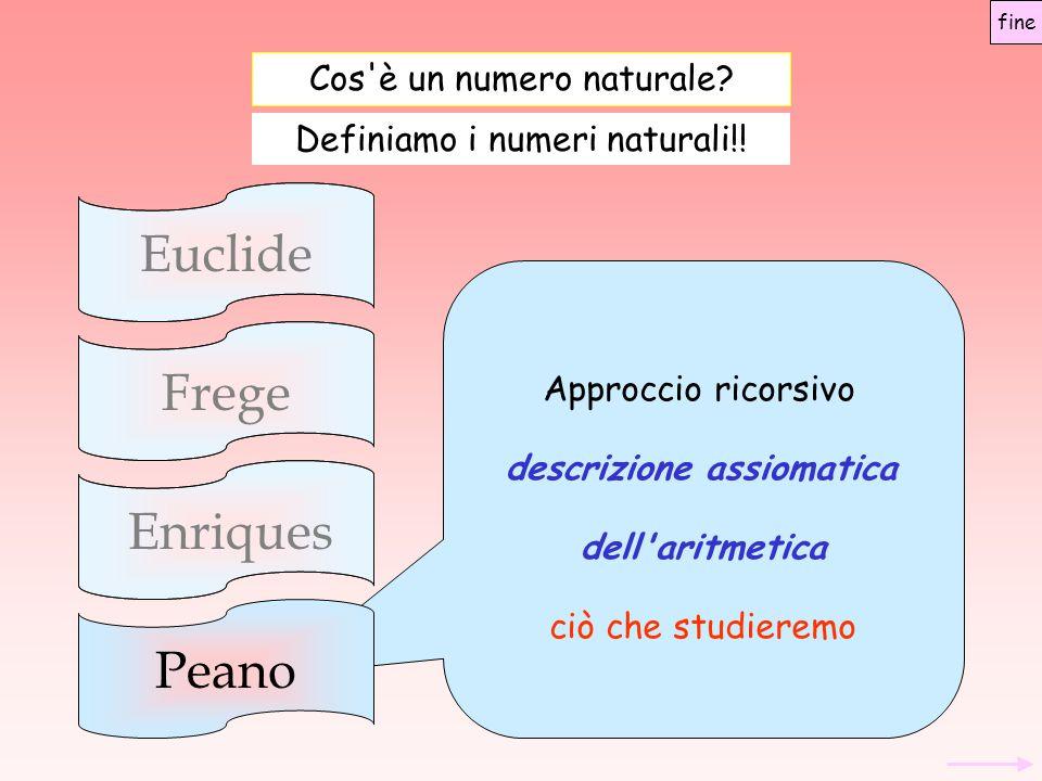 Assiomatica di Peano Assiomi o postulati Se due numeri hanno successivi uguali, allora sono uguali fine