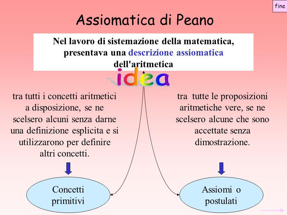 Assiomatica di Peano Nel lavoro di sistemazione della matematica, presentava una descrizione assiomatica dell aritmetica Concetti primitivi Assiomi o postulati Perché scegliere alcuni concetti senza definirli.