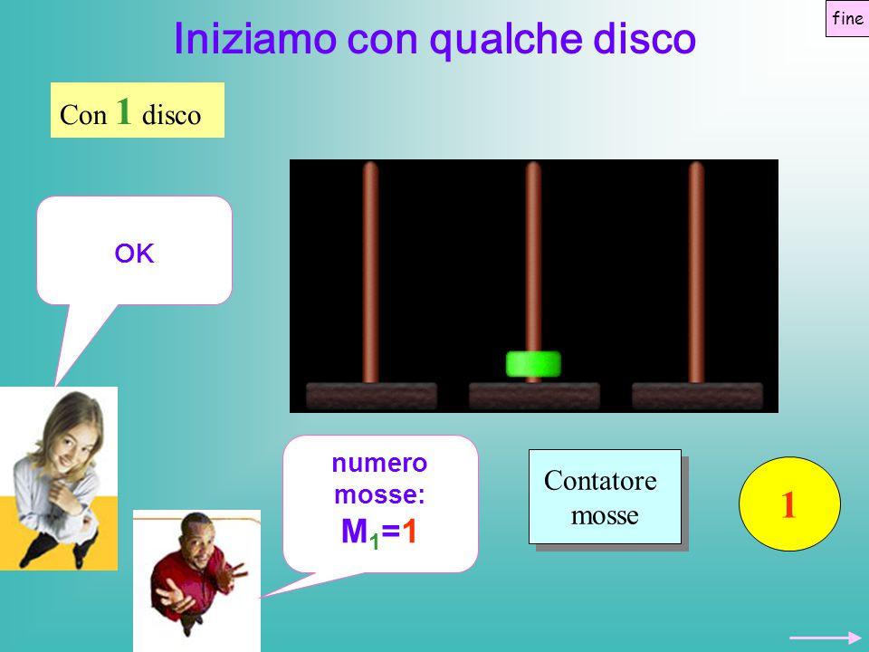 fine Iniziamo con qualche disco Contatore mosse Contatore mosse 4 Con 3 dischi Ah, a destra abbiamo una torre di 2 dischi, quindi M 3 = M 2 + 1 + le mosse per spostare la torre di 2 dischi numero mosse: 3+1+3.