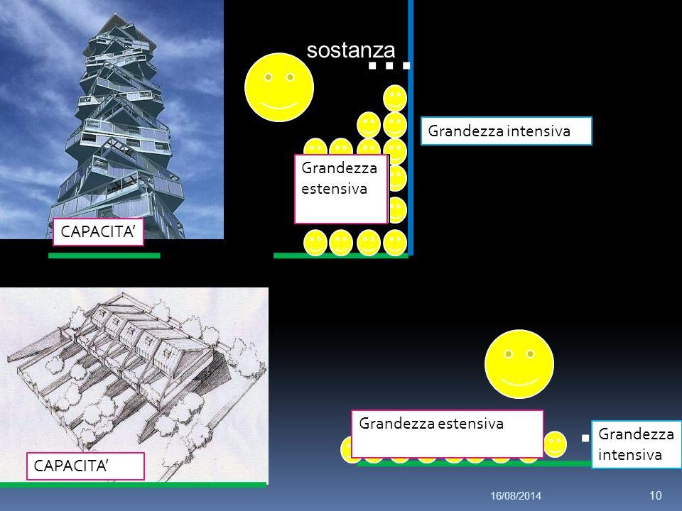 sostanza … … superficie dislivello Quantità di sostanza CAPACITA' Grandezza estensiva Grandezza intensiva 16/08/2014 10