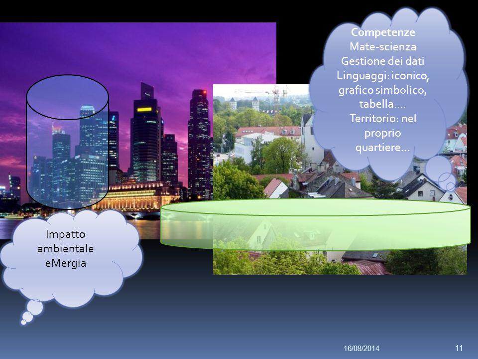 Contesto globale Quartiere città Impatto ambientale eMergia Competenze Mate-scienza Gestione dei dati Linguaggi: iconico, grafico simbolico, tabella….