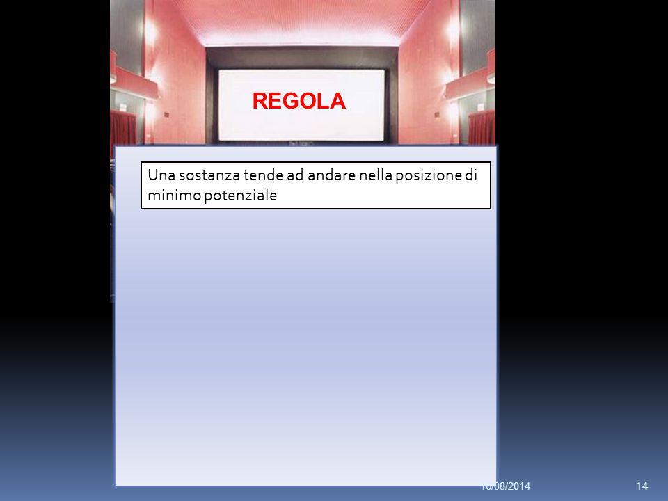 REGOLA Una sostanza tende ad andare nella posizione di minimo potenziale 16/08/2014 14