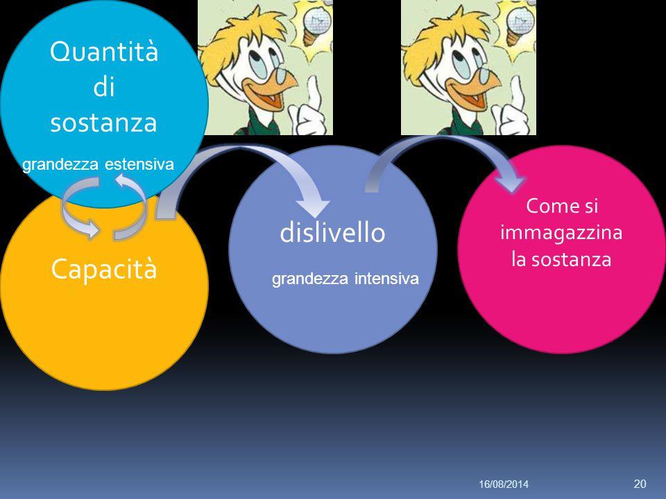 Capacità dislivello grandezza intensiva Come si immagazzina la sostanza Quantità di sostanza grandezza estensiva 16/08/2014 20