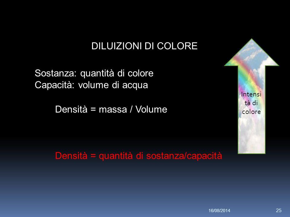DILUIZIONI DI COLORE Sostanza: quantità di colore Capacità: volume di acqua Densità = massa / Volume Densità = quantità di sostanza/capacità Intensi t