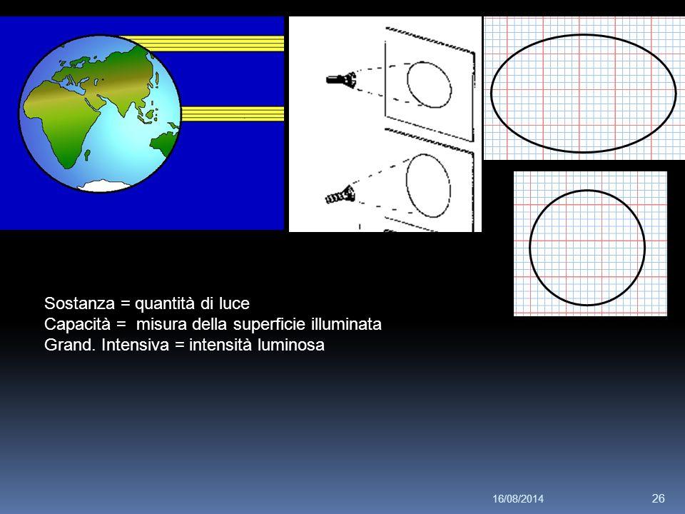 16/08/2014 26 Sostanza = quantità di luce Capacità = misura della superficie illuminata Grand. Intensiva = intensità luminosa