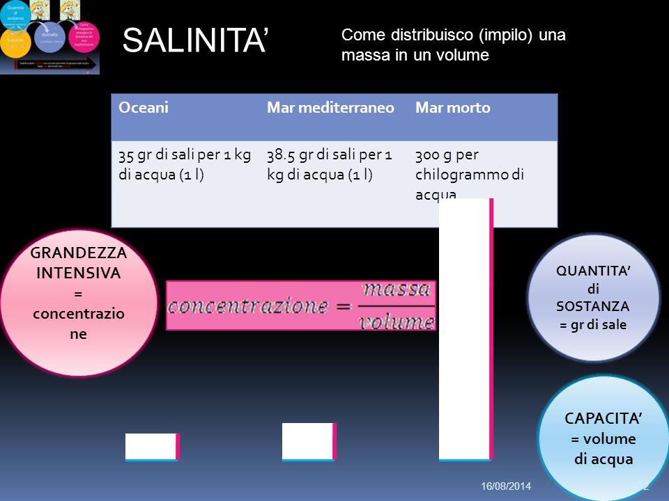 SALINITA' Come distribuisco (impilo) una massa in un volume CAPACITA' = volume di acqua OceaniMar mediterraneoMar morto 35 gr di sali per 1 kg di acqua (1 l) 38.5 gr di sali per 1 kg di acqua (1 l) 300 g per chilogrammo di acqua QUANTITA' di SOSTANZA = gr di sale GRANDEZZA INTENSIVA = concentrazio ne 16/08/2014 32