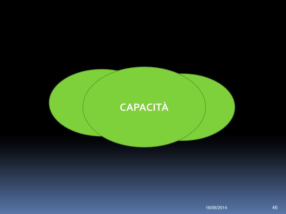16/08/2014 46 territorio Con risorse disponibili CAPACITÀ