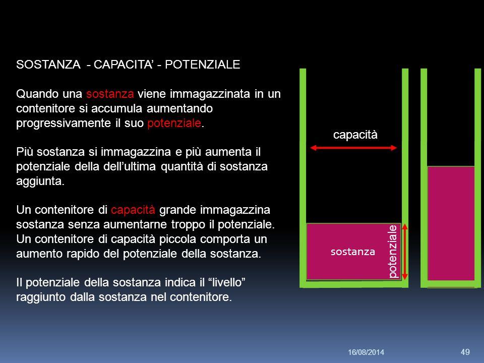 16/08/2014 49 SOSTANZA - CAPACITA' - POTENZIALE Quando una sostanza viene immagazzinata in un contenitore si accumula aumentando progressivamente il suo potenziale.