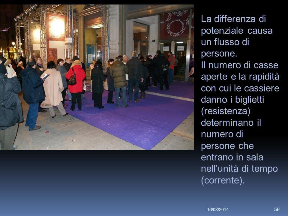 16/08/2014 59 La differenza di potenziale causa un flusso di persone.