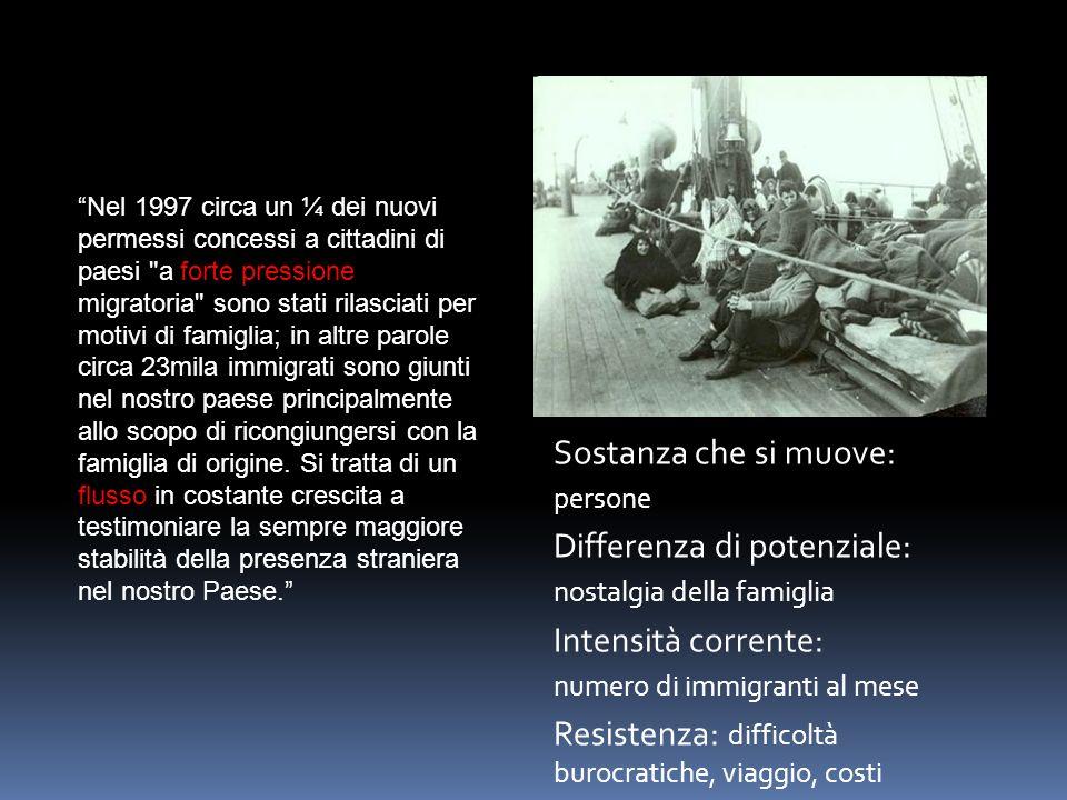 """""""Nel 1997 circa un ¼ dei nuovi permessi concessi a cittadini di paesi"""