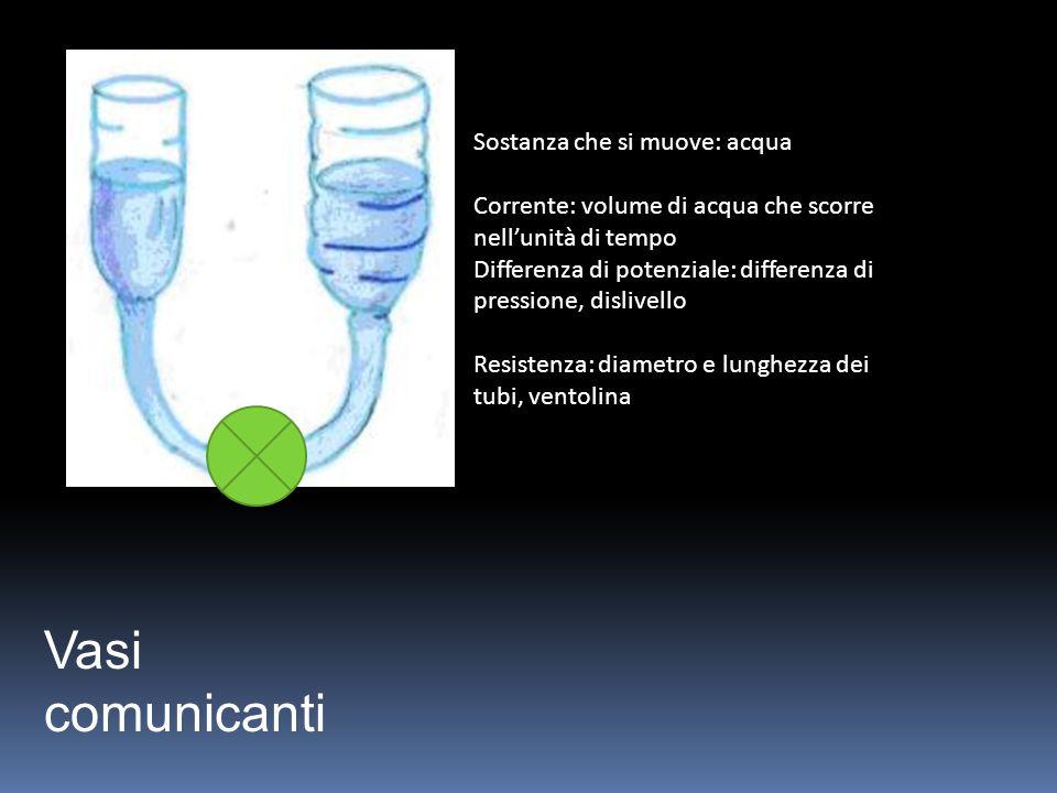 Sostanza che si muove: acqua Corrente: volume di acqua che scorre nell'unità di tempo Differenza di potenziale: differenza di pressione, dislivello Resistenza: diametro e lunghezza dei tubi, ventolina
