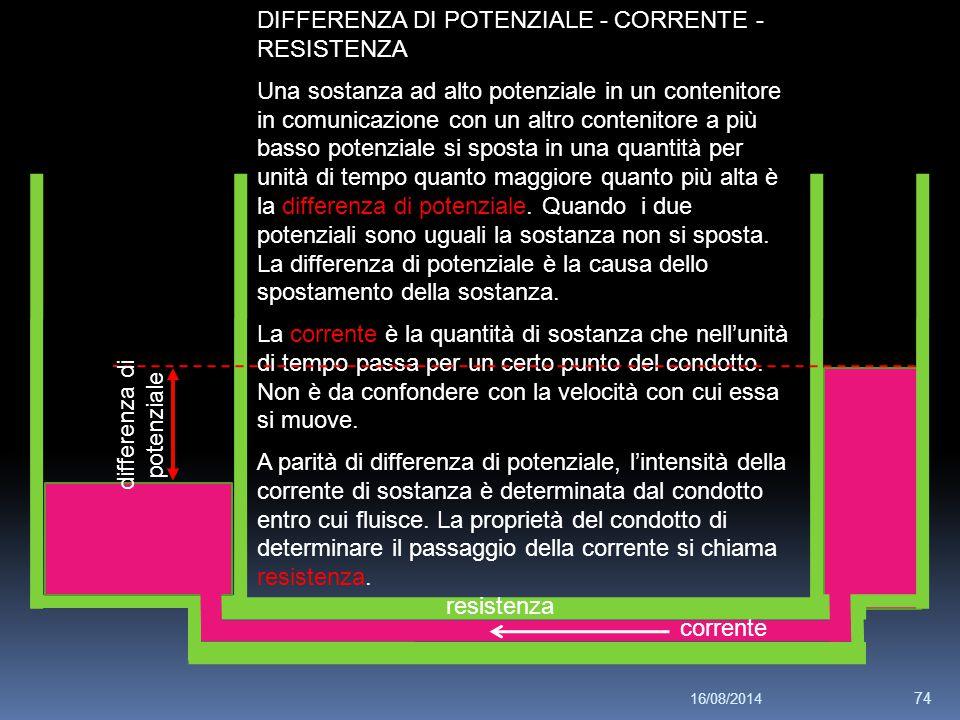 16/08/2014 74 DIFFERENZA DI POTENZIALE - CORRENTE - RESISTENZA Una sostanza ad alto potenziale in un contenitore in comunicazione con un altro contenitore a più basso potenziale si sposta in una quantità per unità di tempo quanto maggiore quanto più alta è la differenza di potenziale.