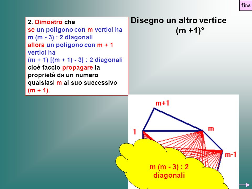 2. Dimostro che se un poligono con m vertici ha m (m - 3) : 2 diagonali allora un poligono con m + 1 vertici ha (m + 1) [(m + 1) - 3] : 2 diagonali ci