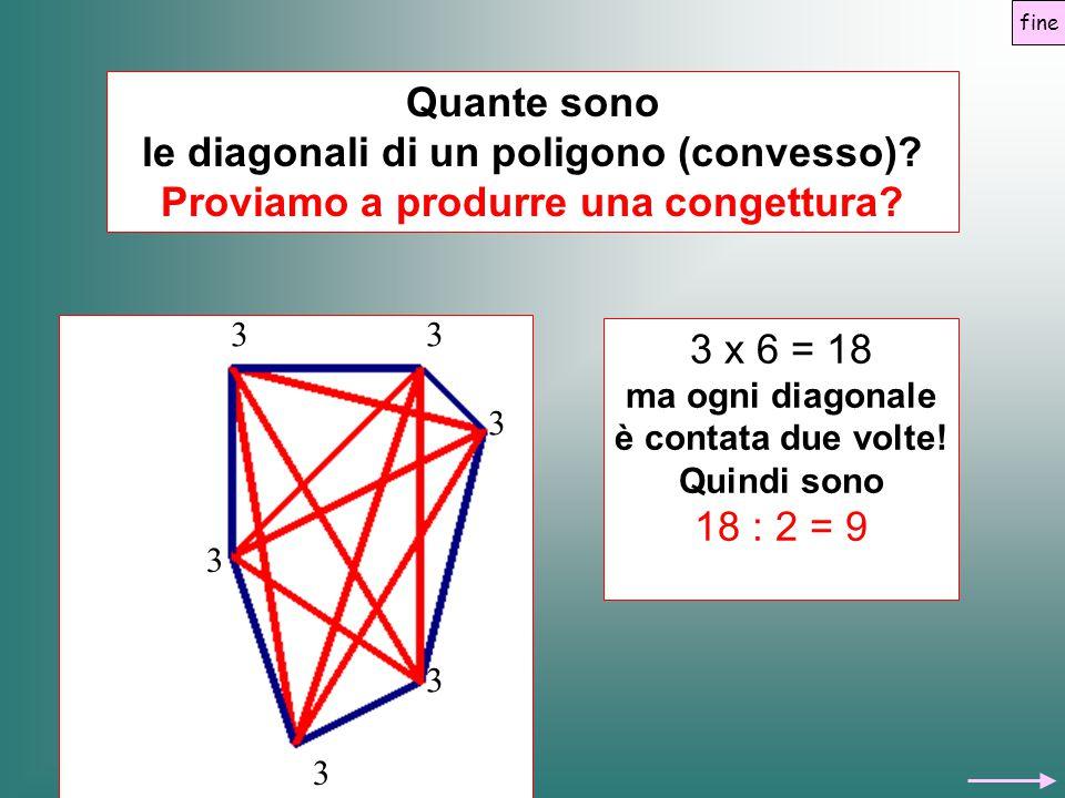 Quante sono le diagonali di un poligono (convesso)? Proviamo a produrre una congettura? 33 3 3 3 3 3 x 6 = 18 ma ogni diagonale è contata due volte! Q