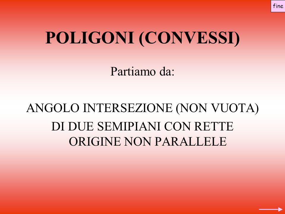 POLIGONI (CONVESSI) Partiamo da: ANGOLO INTERSEZIONE (NON VUOTA) DI DUE SEMIPIANI CON RETTE ORIGINE NON PARALLELE fine