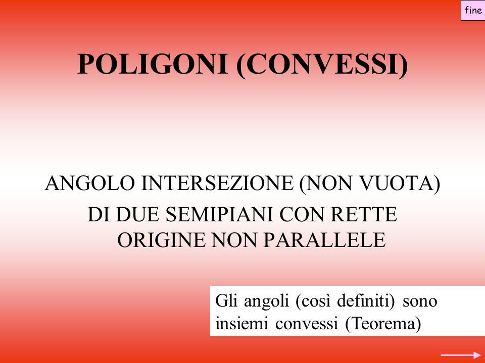 POLIGONI (CONVESSI) ANGOLO INTERSEZIONE (NON VUOTA) DI DUE SEMIPIANI CON RETTE ORIGINE NON PARALLELE fine Gli angoli (così definiti) sono insiemi convessi (Teorema)