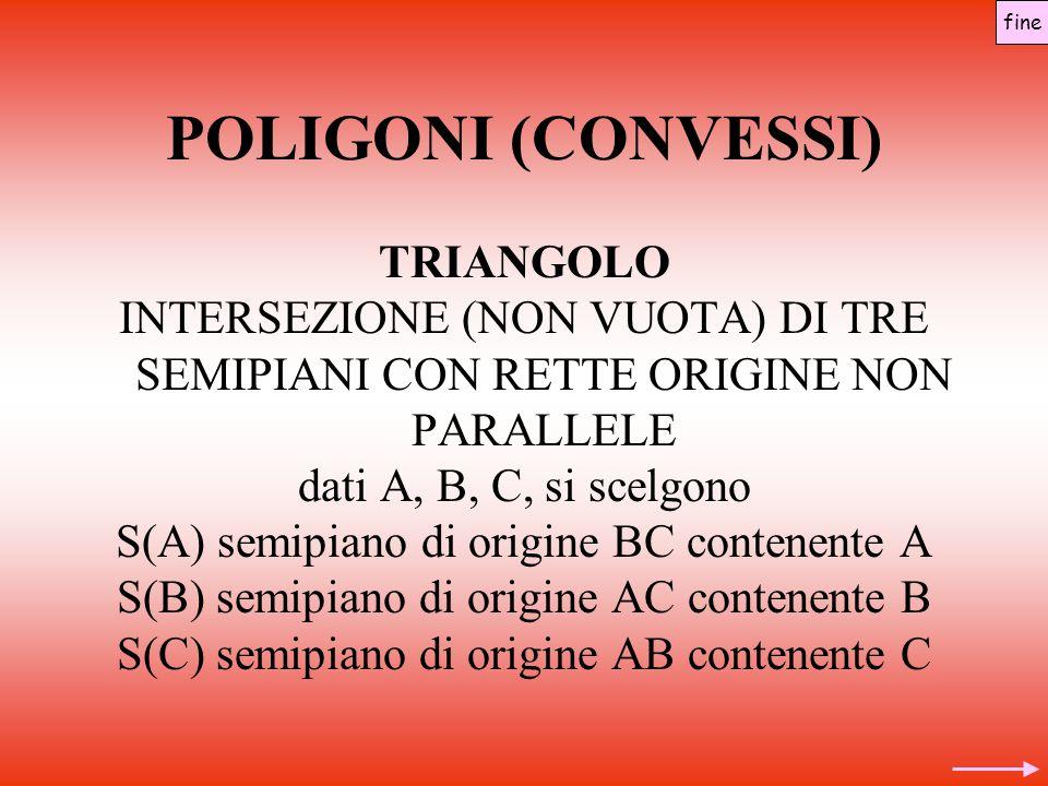 POLIGONI (CONVESSI) TRIANGOLO INTERSEZIONE (NON VUOTA) DI TRE SEMIPIANI CON RETTE ORIGINE NON PARALLELE dati A, B, C, si scelgono S(A) semipiano di origine BC contenente A S(B) semipiano di origine AC contenente B S(C) semipiano di origine AB contenente C fine